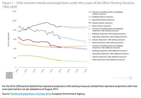 GHG emission trends and projections