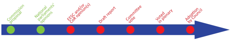 publication of draft report