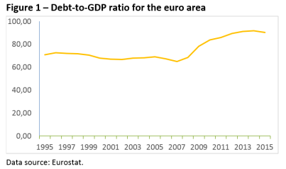 Debt-to-GDP ratio for the euro area