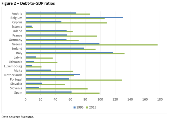 Debt-to-GDP ratios
