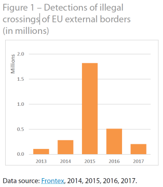 Detections of illegal crossings of EU external borders