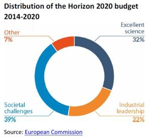 Distribution of the Horizon 2020 budget 2014-2020