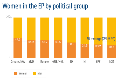 Women in EP by political group