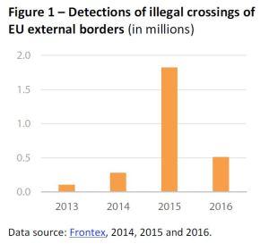 Detections of illegal crossings of EU external borders (in millions)
