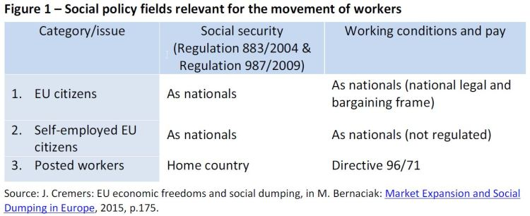 Social policy fields relevant for the movement of workers