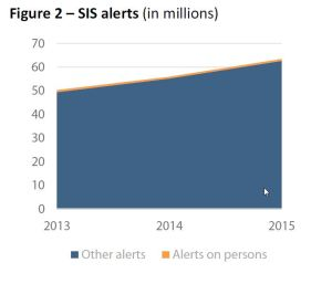 SIS alerts (in millions)