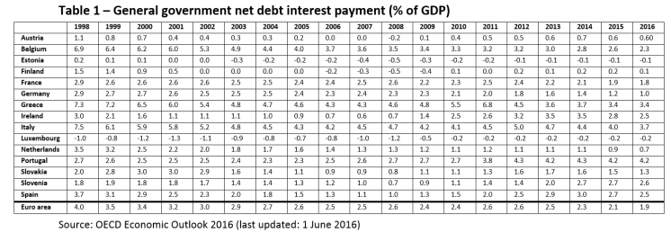 General government net debt interest payment (% of GDP)