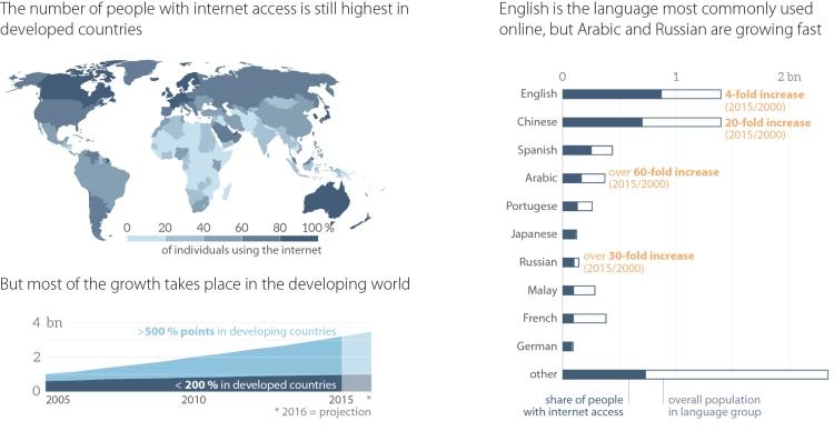 Global landscape of online population
