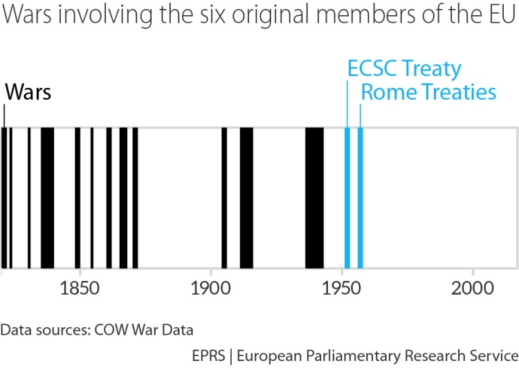 Wars involving the 6 original members of the EU