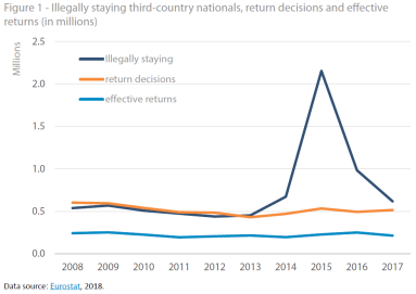 Illegally staying third-country nationals -return decisions and effective returns