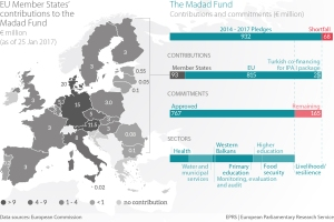 EU Member States' contributions to the Madad Fund