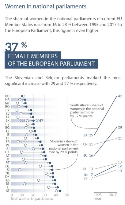 Female Members of the European Parliament