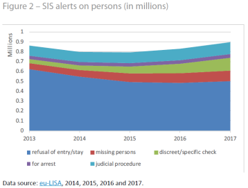 SIS alerts on persons
