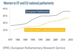 Women in EP and national parliaments