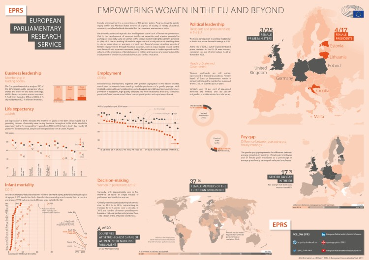 Empowering women in the EU and beyond