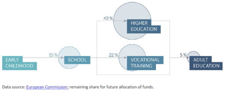 Share of ERASMUS+ funding per education sector