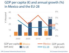 GDP per capita - Mexico