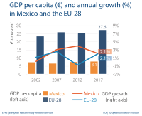Fig 1 - GDP per capita - Mexico