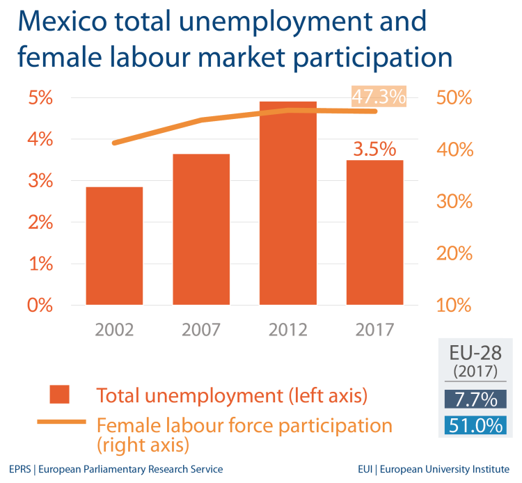 Fig 2 - Unemployment and female labour market - Mexico
