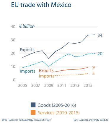 EU trade with Mexico