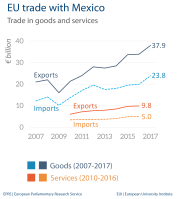 Fig 4 - EU trade with Mexico