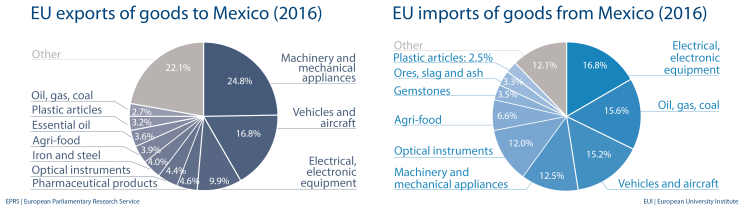 EU import and export of goods to Mexico