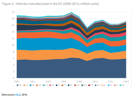 Vehicles manufactured in the EU (2000-2014, million units)