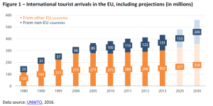 International tourist arrivals in the EU, including projections