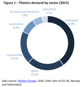 Plastics demand by sector (2015)