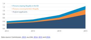 Data subjects in Eurodac (in millions)