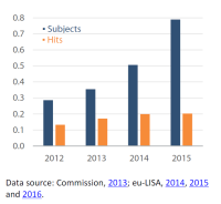 New data subjects related to asylum claims and corresponding hits in Eurodac