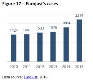 Eurojust's cases