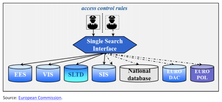 Single search interface for European information systems