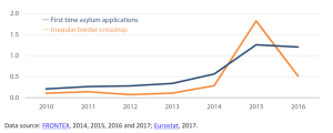 Illegal border crossings and first time asylum applications (in millions)