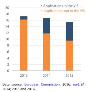 Applications for Schengen visa (in millions)