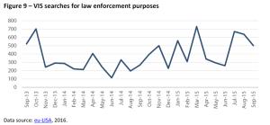 VIS searches for law enforcement purposes