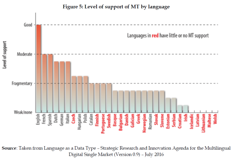 Level of support of MT by language