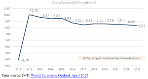 Côte d'Ivoire, GDP Growth in %