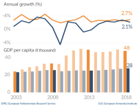 GDP per capita and annual growth