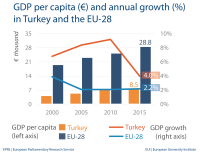 GDP per capita - Turkey