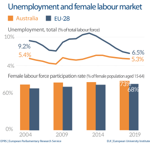 Unemployment and female labour market