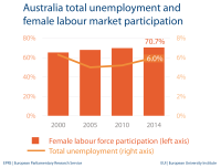 Unemployment and female labour market - Australia