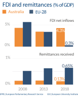 FDI and remittances (% of GDP)
