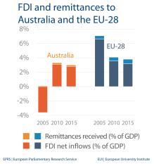 FDI and remittances - Australia