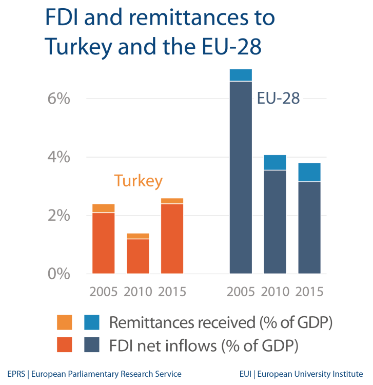 FDI and remittances - Turkey