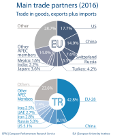 Main trade partners - Turkey