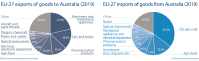 EU import and export of goods to Australia