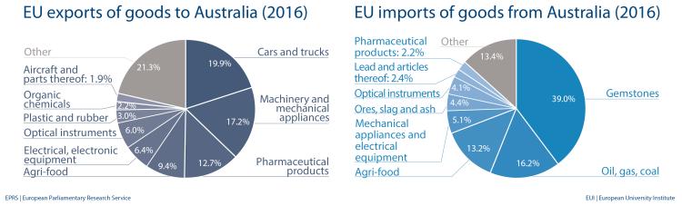 EU import and export of goods to Australia