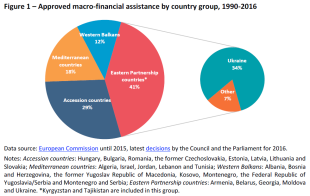 Approved macro-financial assistance by country group, 1990-2016