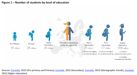Number of students by level of education